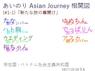 あいのり Asian Journey 相関図(#1-1-1)