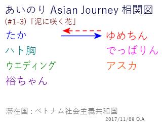 あいのり Asian Journey 相関図(#1-3-1)