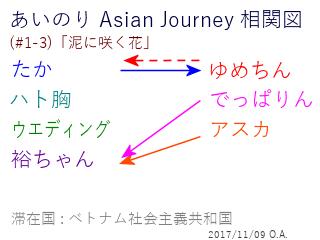 あいのり Asian Journey 相関図(#1-3-2)