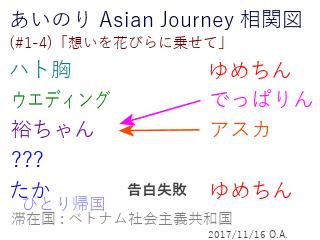 あいのり Asian Journey 相関図(#1-4-1)