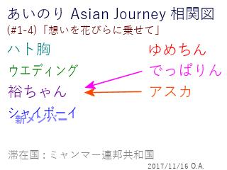 あいのり Asian Journey 相関図(#1-4-2)