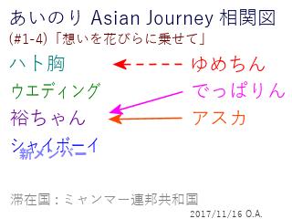 あいのり Asian Journey 相関図(#1-4-3)