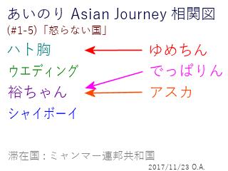 あいのり Asian Journey 相関図(#1-5-2)