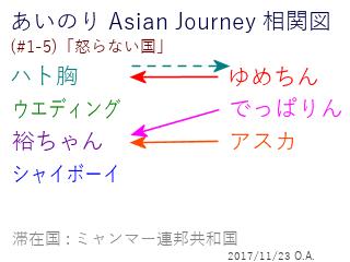あいのり Asian Journey 相関図(#1-5-3)
