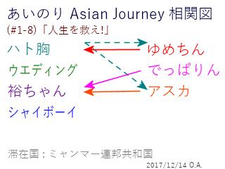 あいのり Asian Journey 相関図(#1-8-1)