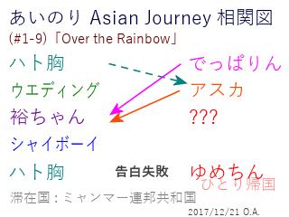 あいのり Asian Journey 相関図(#1-9-1)