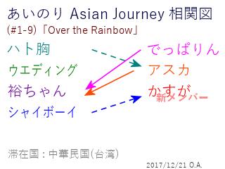 あいのり Asian Journey 相関図(#1-9-2)
