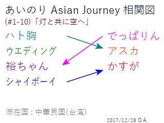 あいのり Asian Journey 相関図(#1-10-1)