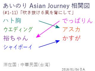 あいのり Asian Journey 相関図(#1-11-1)