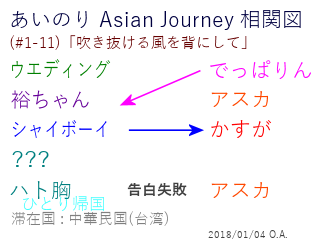 あいのり Asian Journey 相関図(#1-11-2)