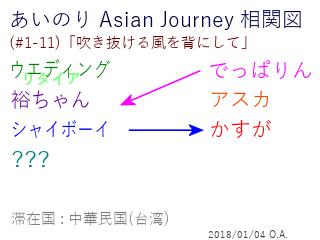 あいのり Asian Journey 相関図(#1-11-3)
