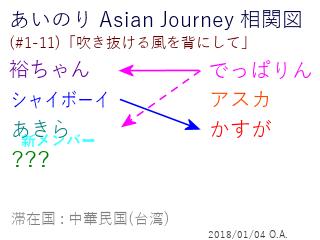 あいのり Asian Journey 相関図(#1-11-4)