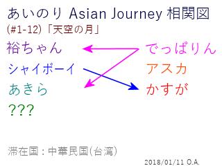 あいのり Asian Journey 相関図(#1-12-1)