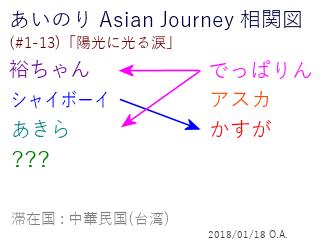 あいのり Asian Journey 相関図(#1-13-1)