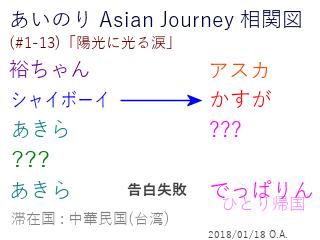 あいのり Asian Journey 相関図(#1-13-2)