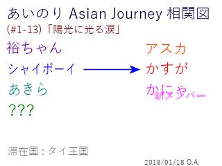 あいのり Asian Journey 相関図(#1-13-3)