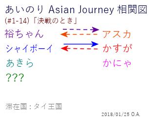 あいのり Asian Journey 相関図(#1-14-1)