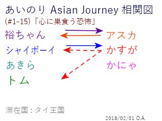 あいのり Asian Journey 相関図(#1-15-1)