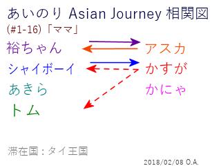 あいのり Asian Journey 相関図(#1-16-1)