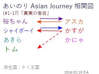 あいのり Asian Journey 相関図(#1-17-1)