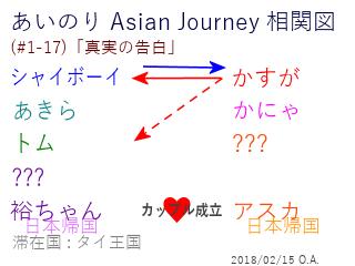 あいのり Asian Journey 相関図(#1-17-2)